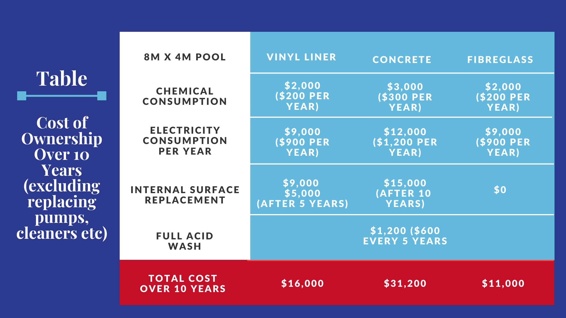 10 Year Pool Cost of Ownership